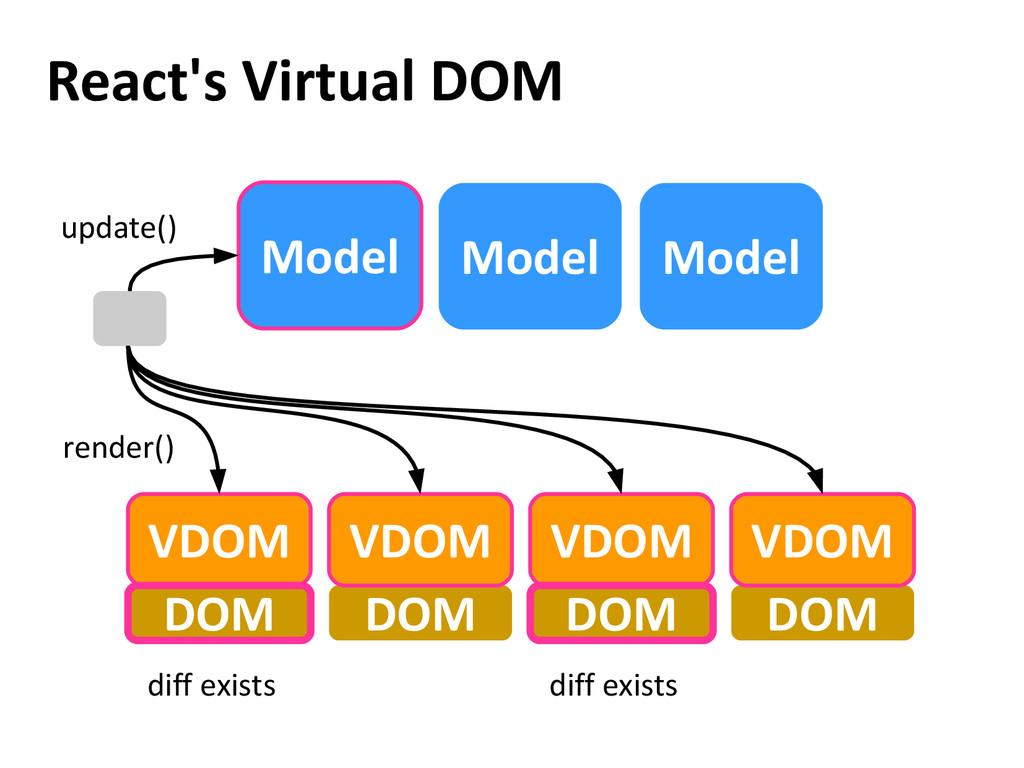 React's Virtual DOM Model Model DOM DOM VDOM VD...