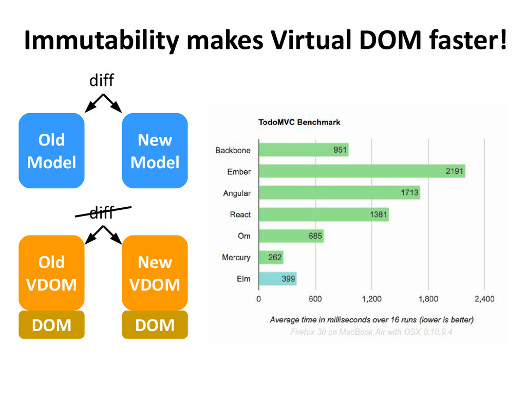 Immutability makes Virtual DOM faster! Old Mode...