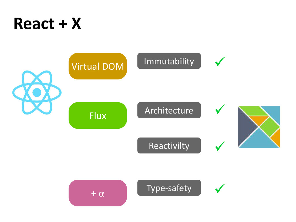 React + X Type-safety Architecture Flux Immutab...