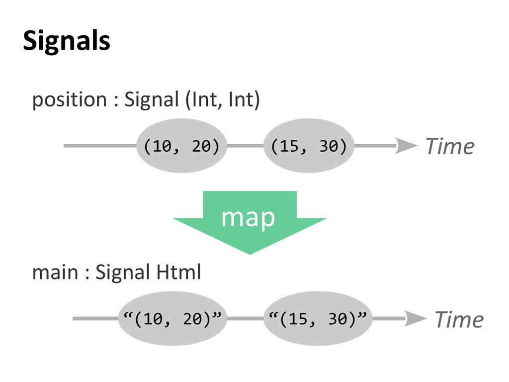 Signals (10, 20) Time main : Signal Html (15, 3...