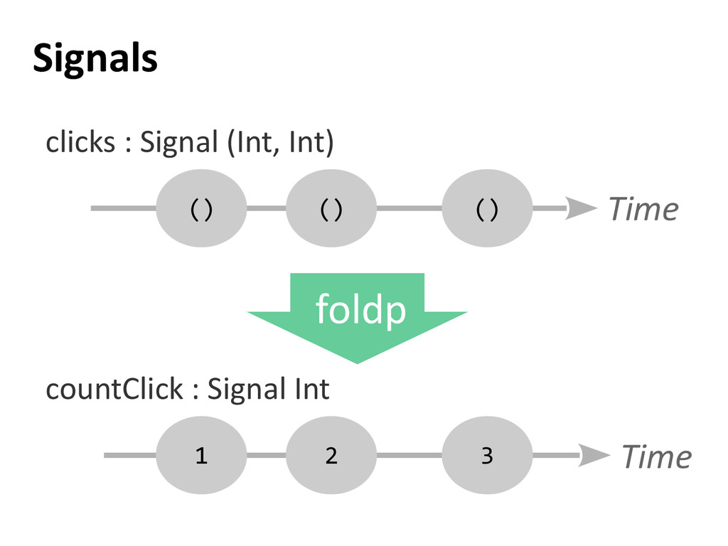 Signals () Time countClick : Signal Int clicks ...