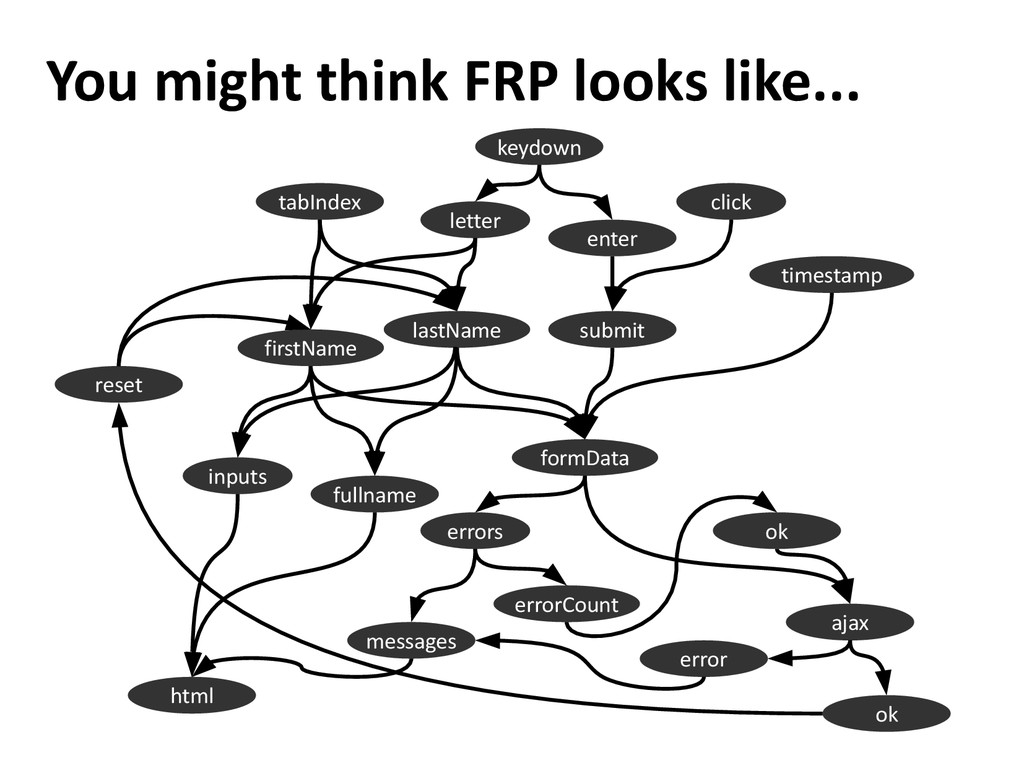 You might think FRP looks like... keydown times...