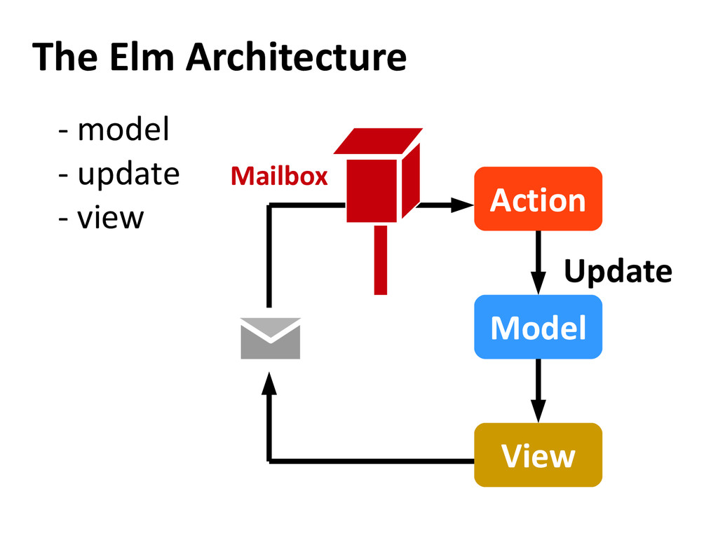 The Elm Architecture Model View Action Update M...