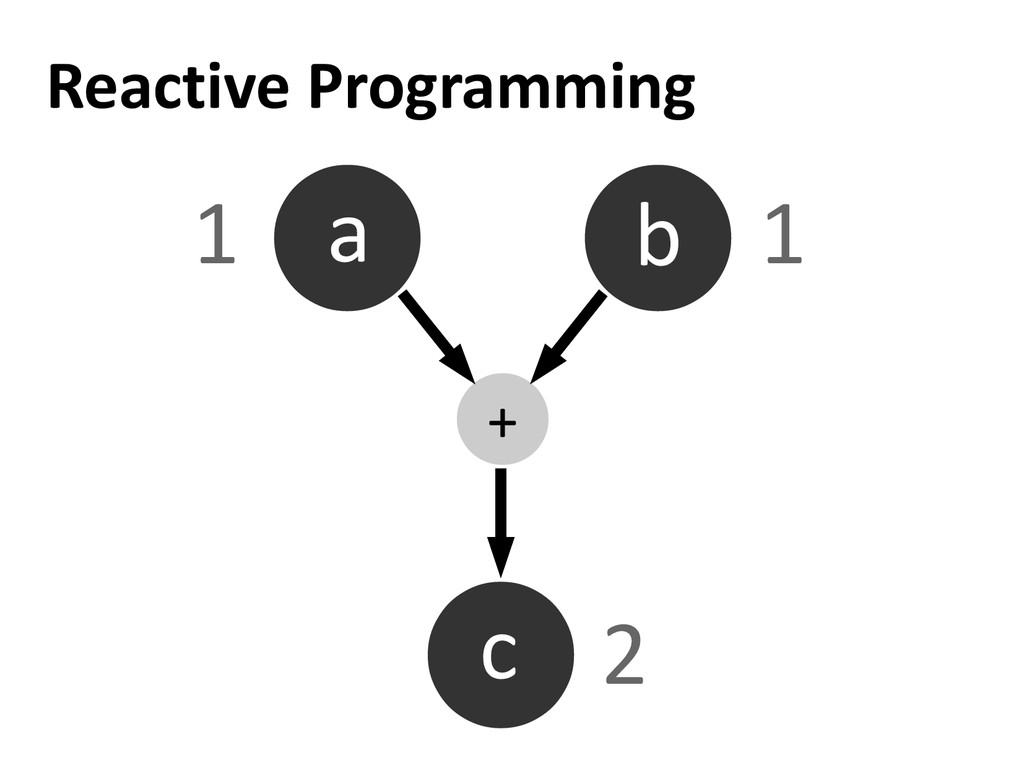 Reactive Programming a b c + 1 1 2