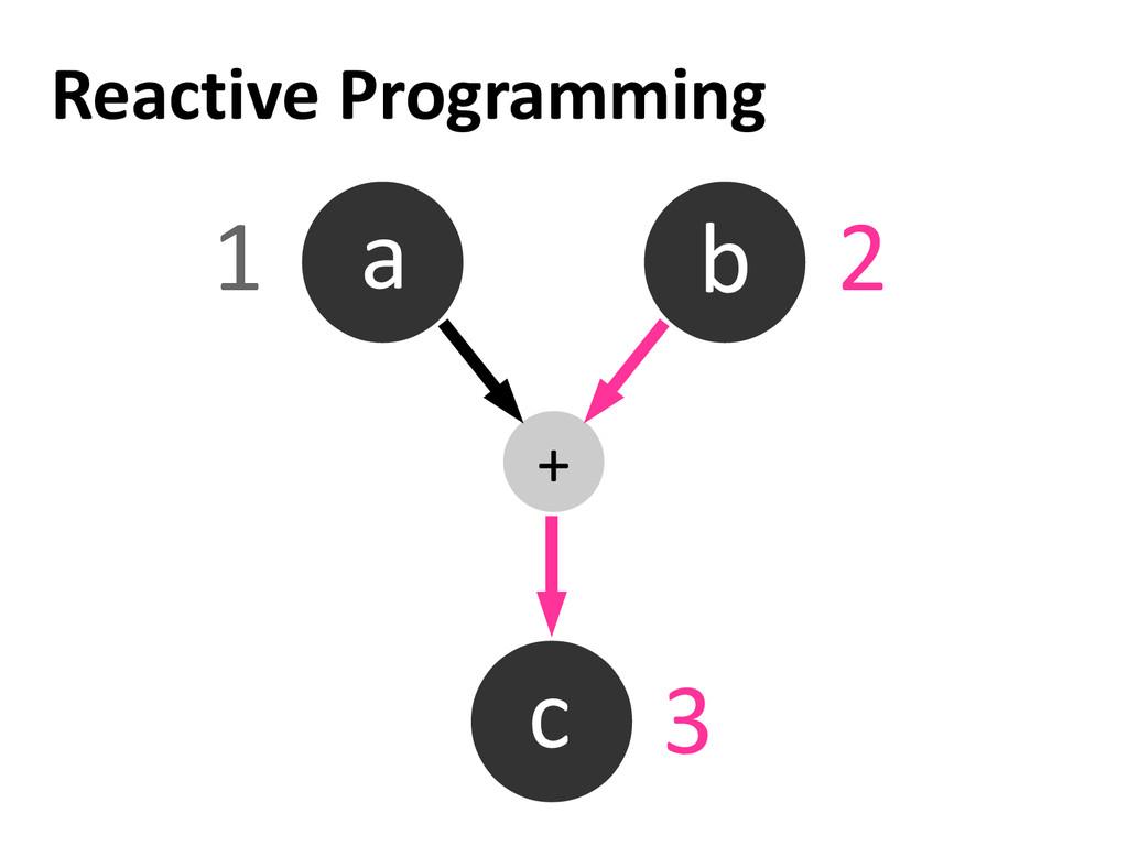 Reactive Programming a b c + 1 2 3