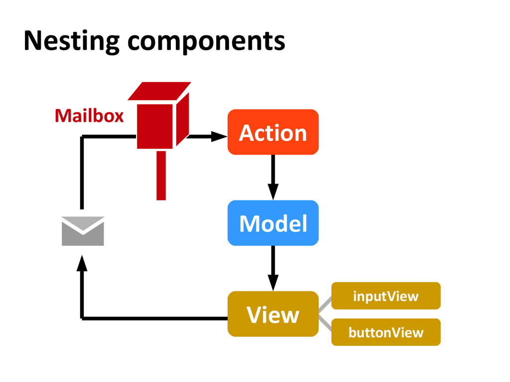 inputView buttonView Nesting components Model V...