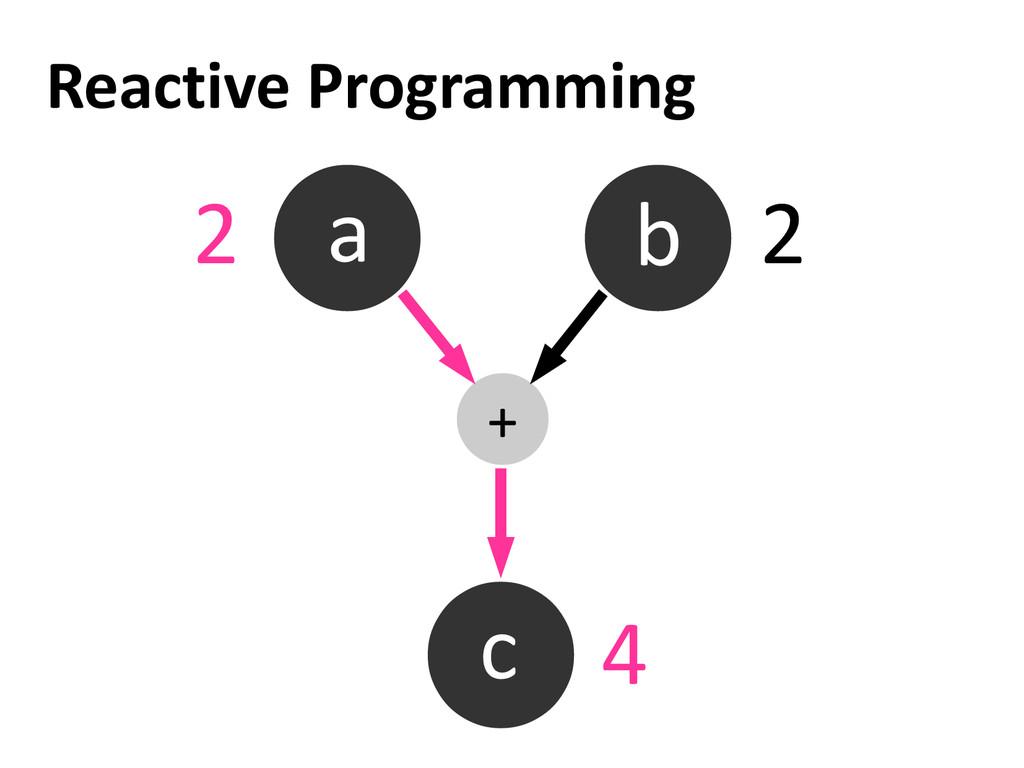 Reactive Programming a b c + 2 2 4