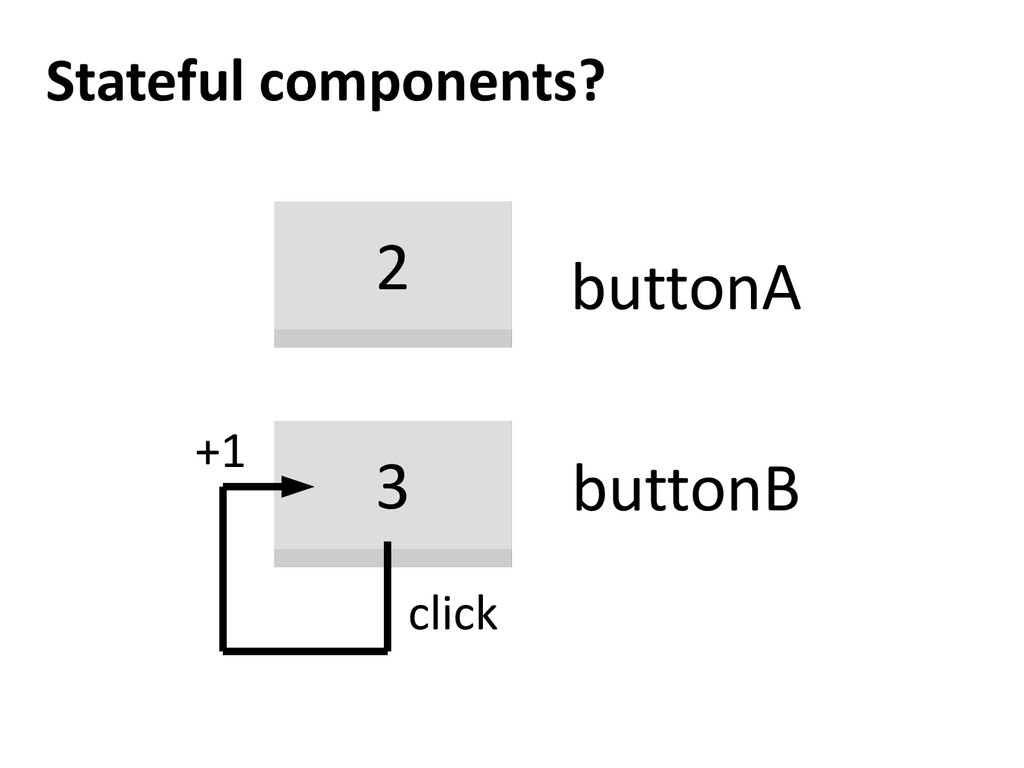 Stateful components? 2 3 buttonA buttonB click ...