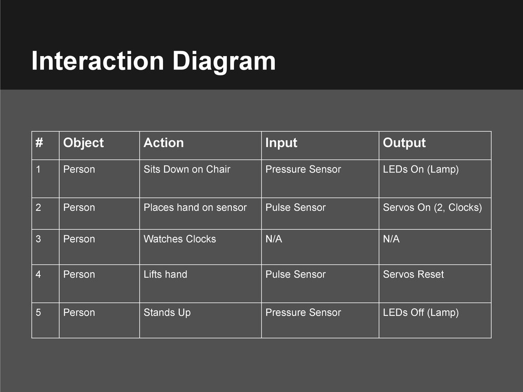 # Object Action Input Output 1 Person Sits Down...