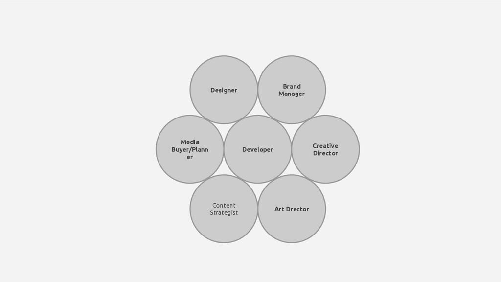 Developer Designer Brand Manager Creative Direc...