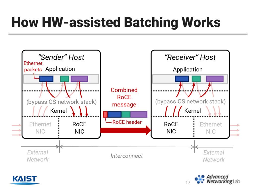 """How HW-assisted Batching Works 17 """"Sender"""" Host..."""