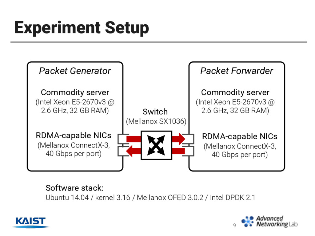 Experiment Setup 9 Packet Generator Packet Forw...