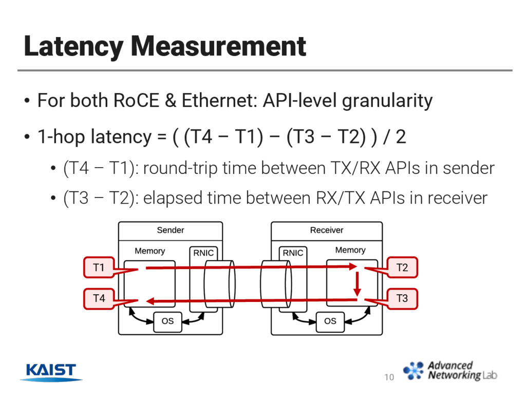 Latency Measurement • For both RoCE & Ethernet:...