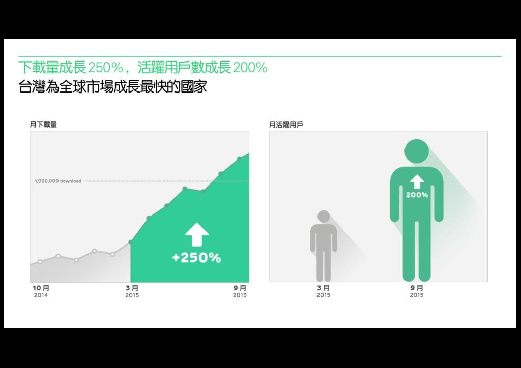 下載量成長250%,活躍用戶數成長200% 台灣為全球市場成長最快的國家