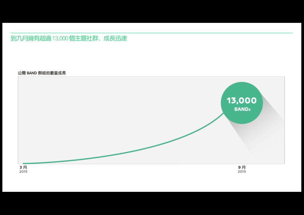 到九月擁有超過13,000 個主題社群,成長迅速