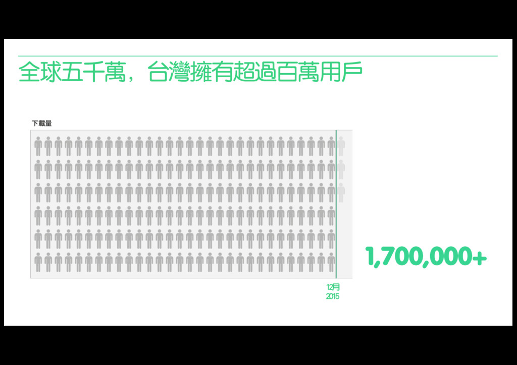 全球五千萬,台灣擁有超過百萬用戶 1,700,000+ 12月 2015
