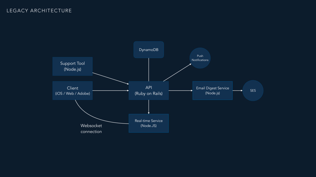API  (Ruby on Rails) Websocket connection Real...