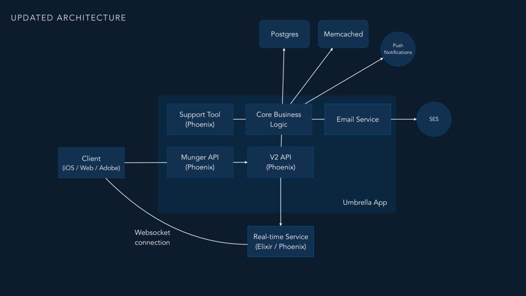 V2 API  (Phoenix) Websocket connection Real-ti...