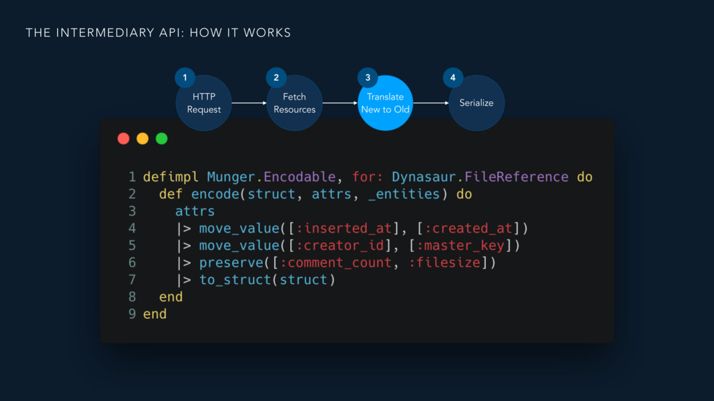 THE INTERMEDIARY API: HOW IT WORKS HTTP Reques...