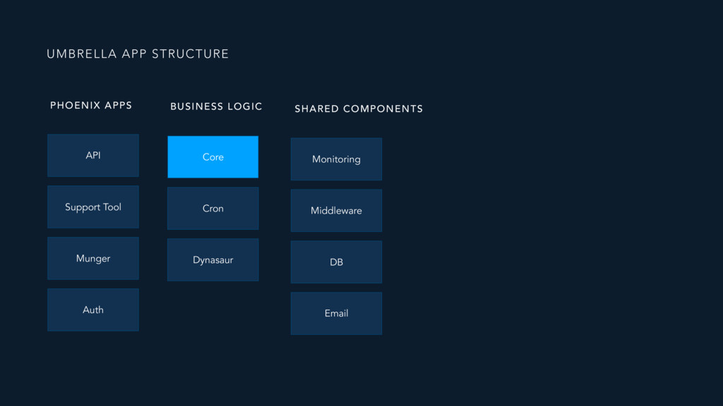 UMBRELLA APP STRUCTURE Core API Support Tool Mu...