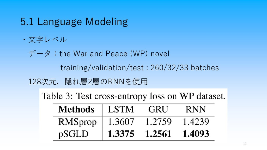 5.1 Language Modeling 11 ・文字レベル データ:the War and...