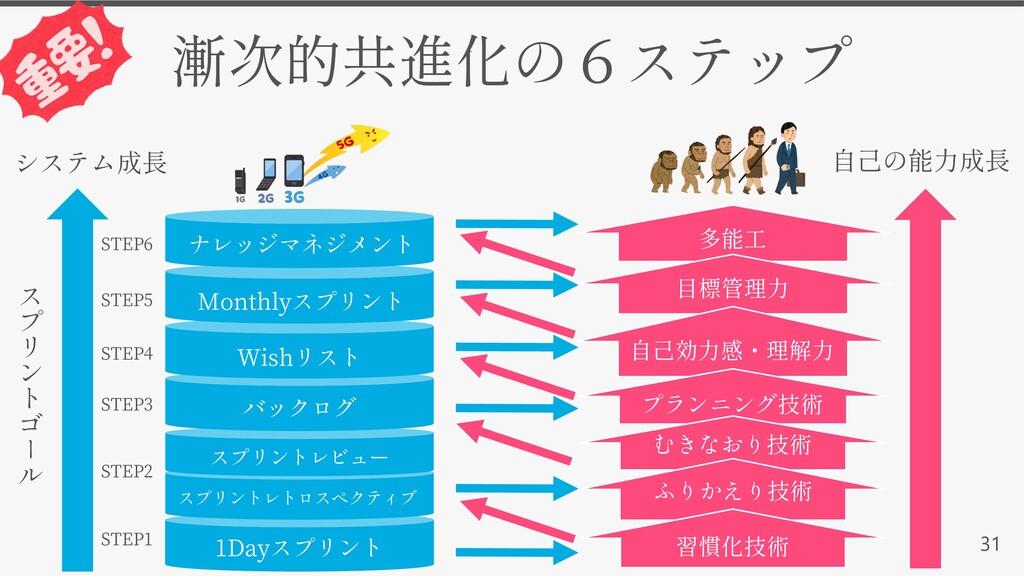 31 1Day ﰘ ﰶ ﱉ ﱒ ﰧ ﰓ ﱚ ﱊ STEP1 STEP2 STEP3 STEP4...