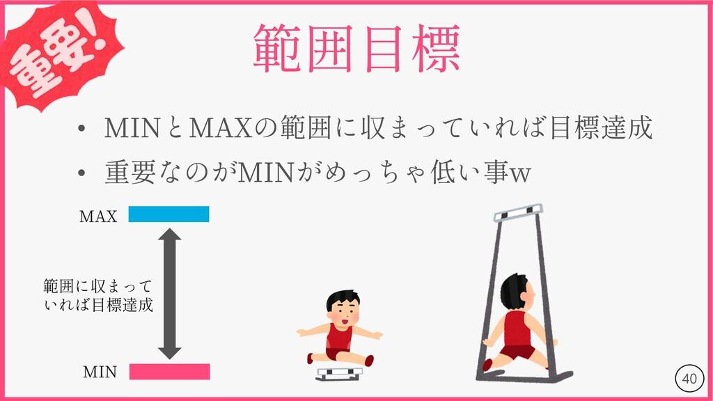 40 • MIN MAX • MIN w MIN MAX