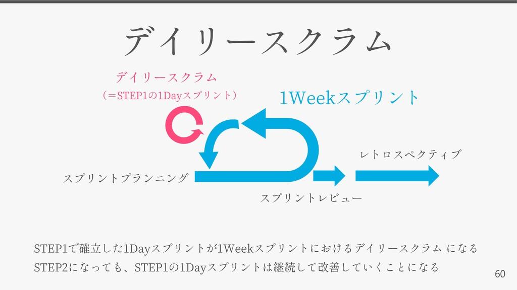 60 STEP1 1Day 1Week STEP2 STEP1 1Day 1Week STEP...