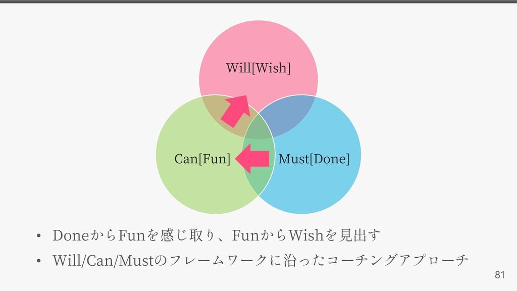 81 Will[Wish] Must[Done] Can[Fun] • Done Fun Fu...