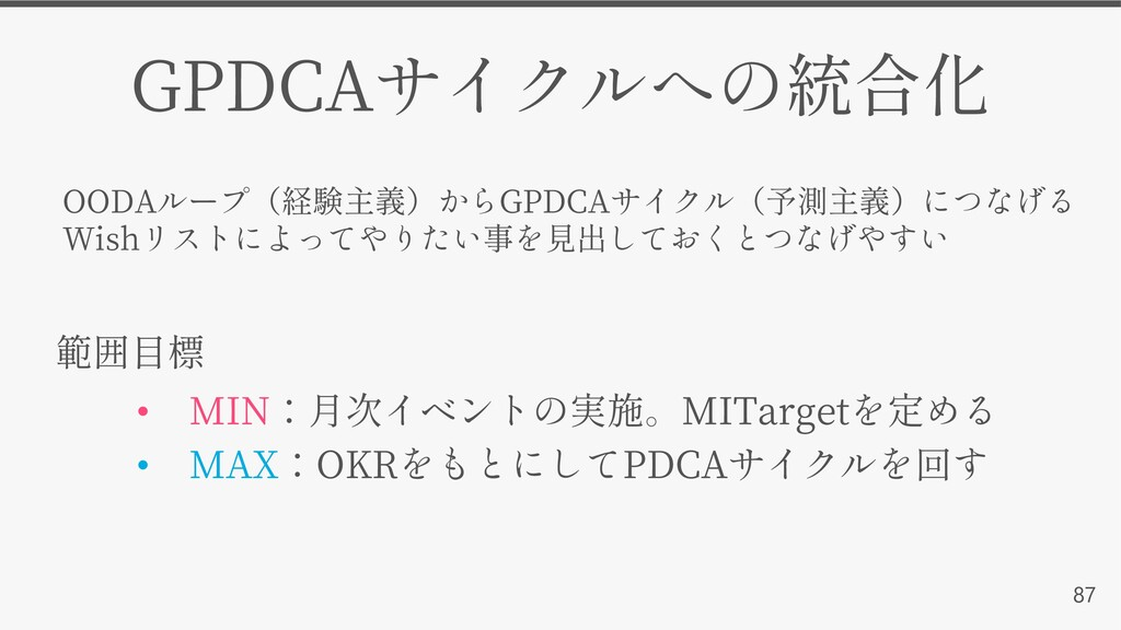 87 GPDCA • MIN MITarget • MAX OKR PDCA OODA GPD...