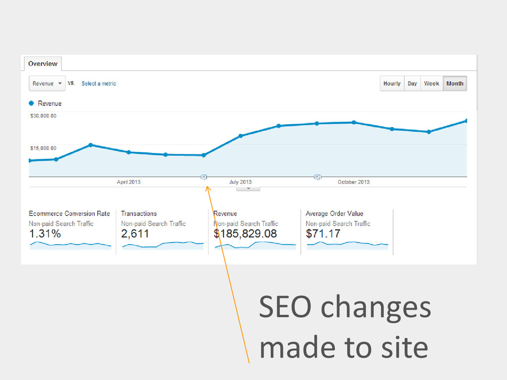 SEO changes made to site