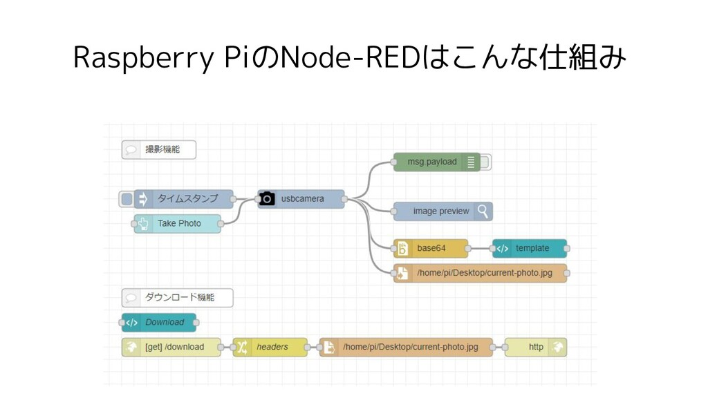 Raspberry PiのNode-REDはこんな仕組み