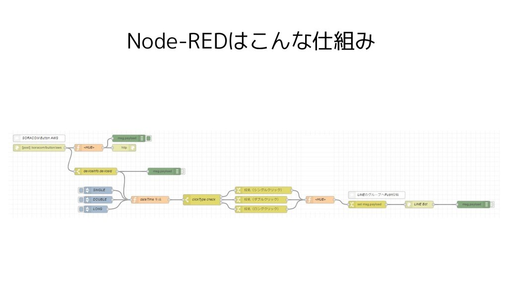 Node-REDはこんな仕組み