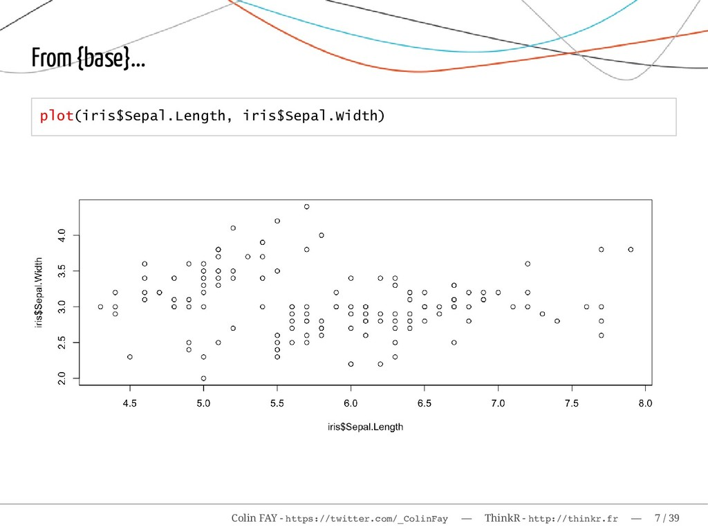 From {base}... plot(iris$Sepal.Length, iris$Sep...