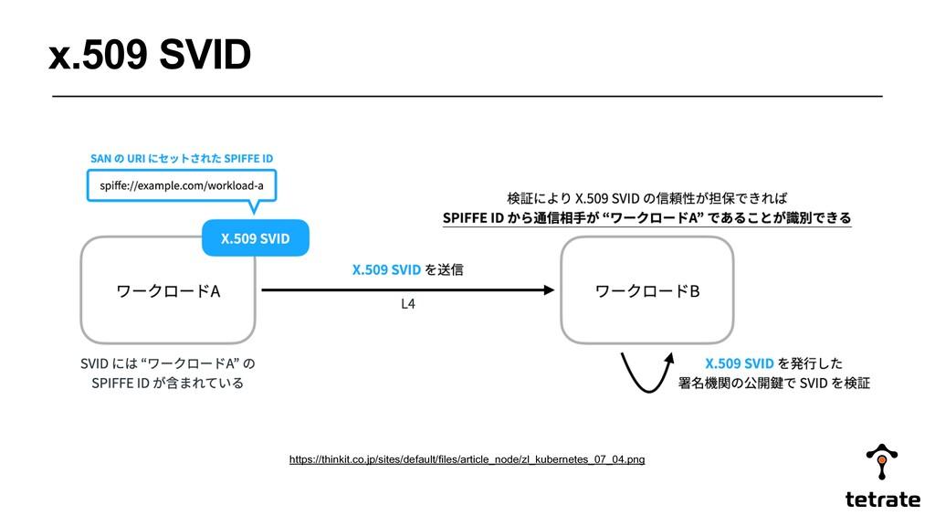 x.509 SVID https://thinkit.co.jp/sites/default/...