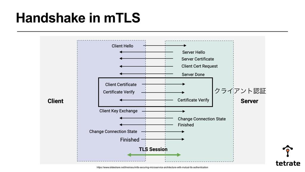 Handshake in mTLS https://www.slideshare.net/lm...
