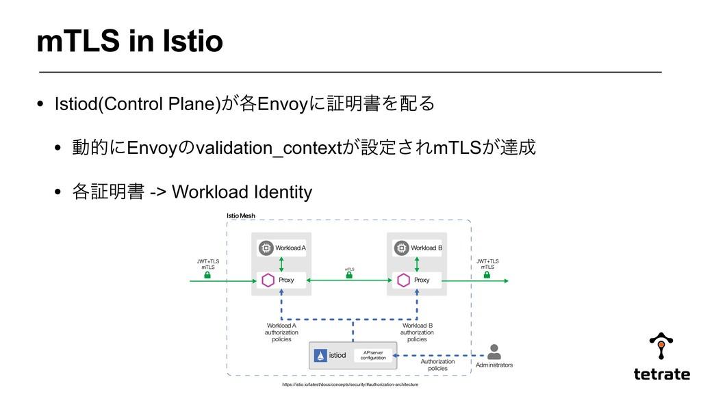 mTLS in Istio • Istiod(Control Plane)͕֤Envoyʹূ໌...