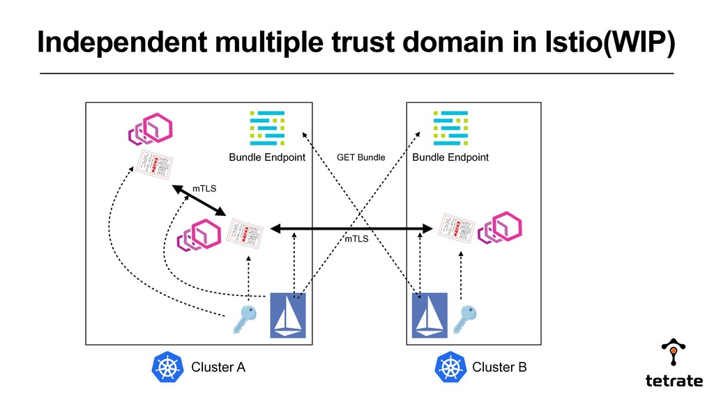 Independent multiple trust domain in Istio(WIP)...