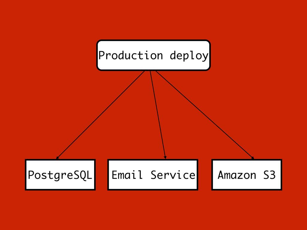 Production deploy PostgreSQL Email Service Amaz...