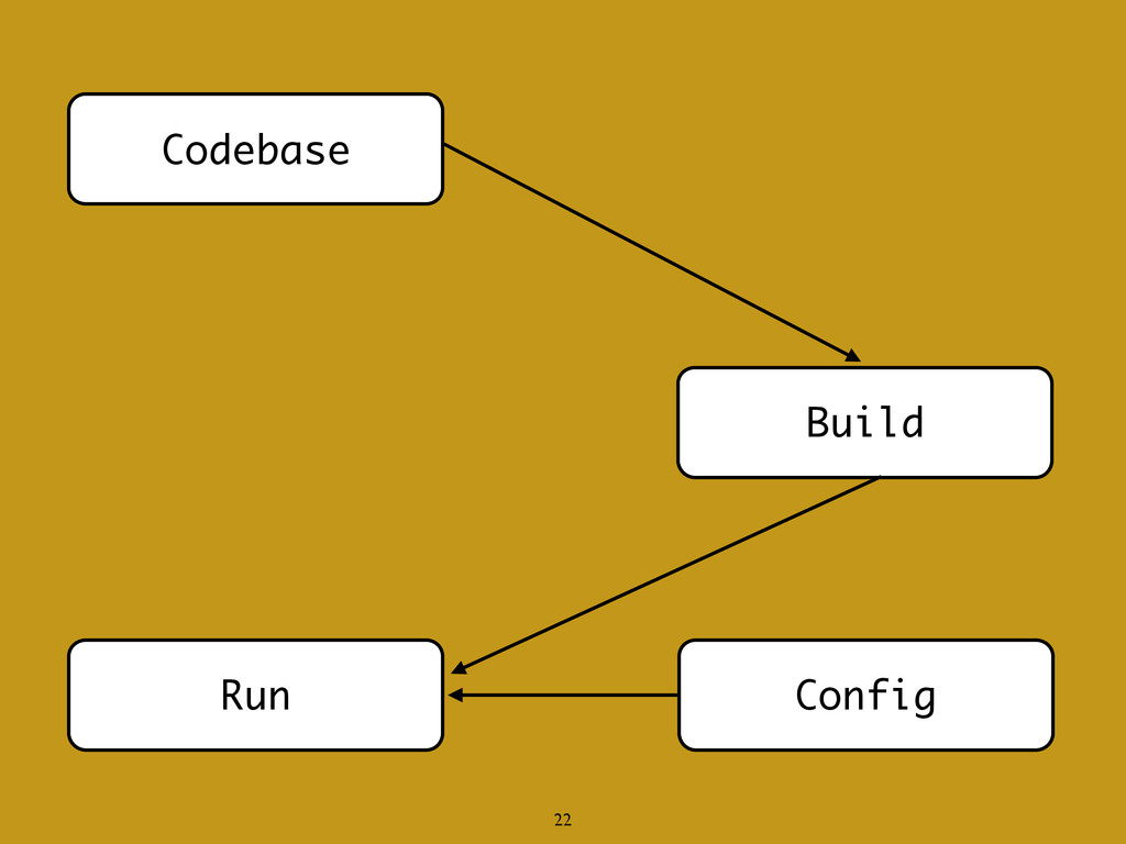 Codebase Build Run Config 22