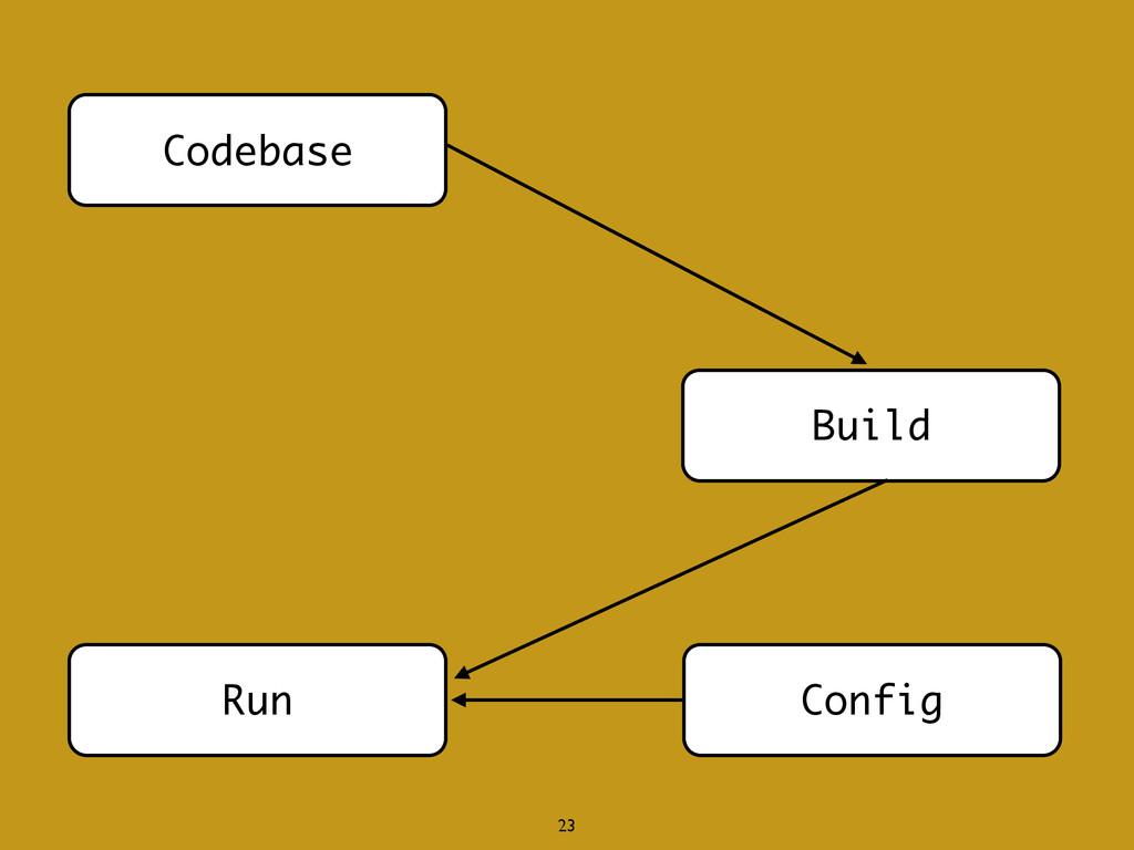 Codebase Build Run Config 23