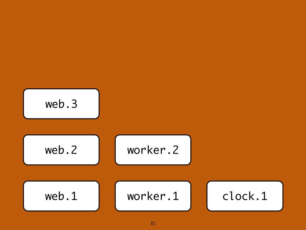 web.1 web.2 web.3 worker.1 worker.2 clock.1 32