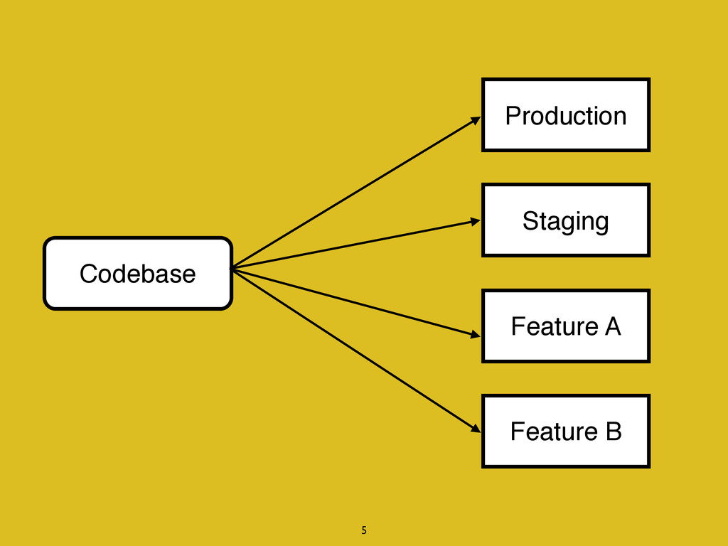 Codebase Production Staging Feature A Feature B...