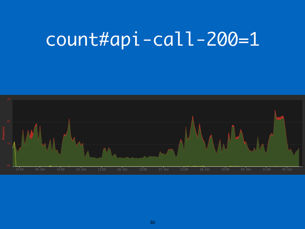 count#api-call-200=1 50