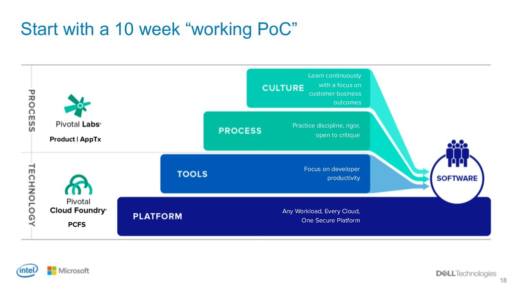 """18 Start with a 10 week """"working PoC"""" Learn con..."""