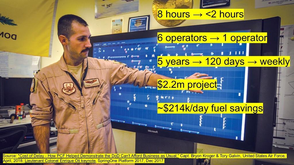 6 8 hours → <2 hours 6 operators → 1 operator 5...