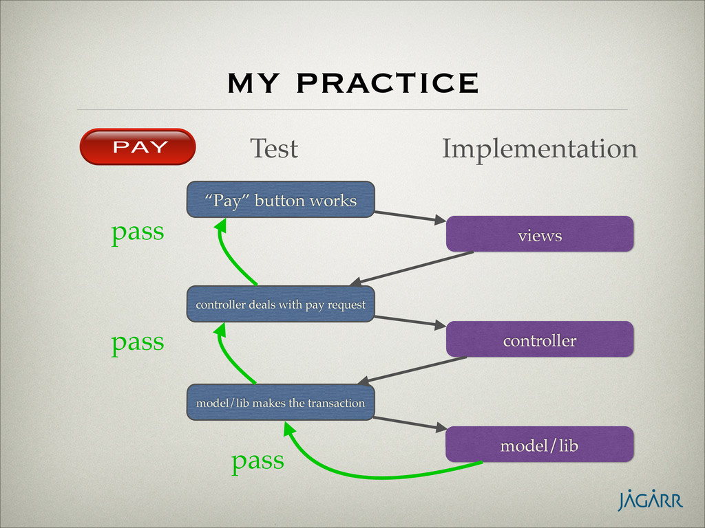"""my practice Test Implementation """"Pay"""" button wo..."""
