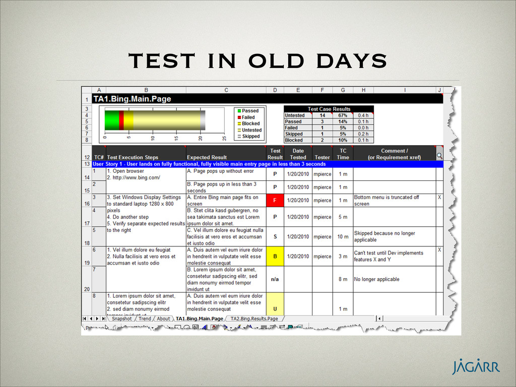 test in old days