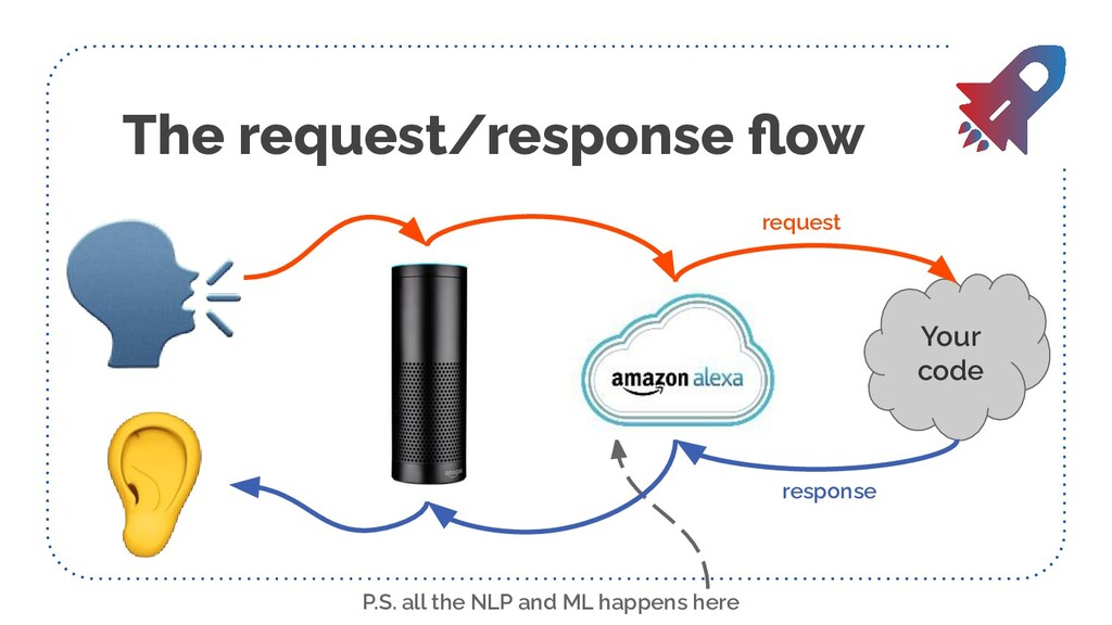 The request/response flow Your code request resp...