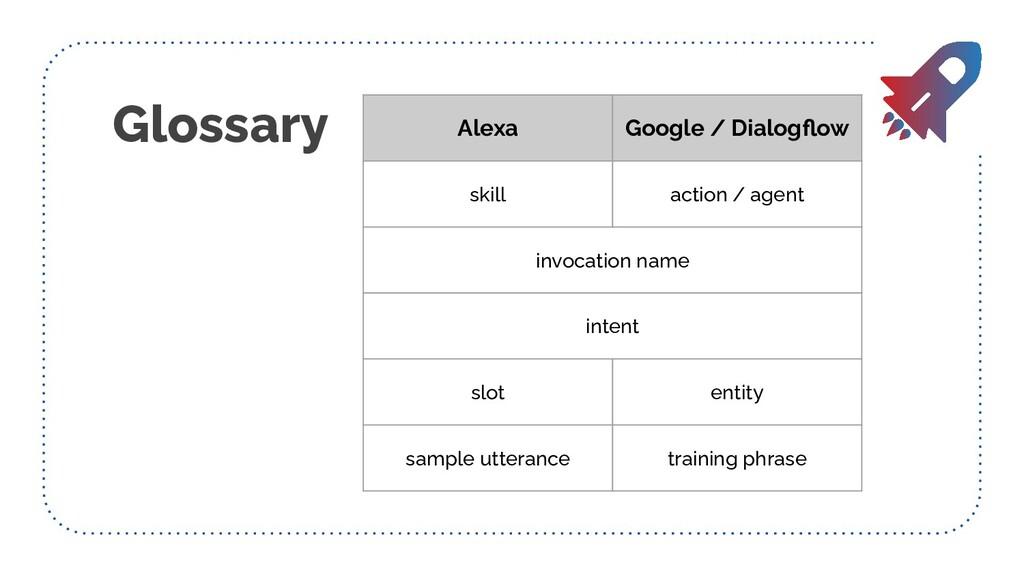 Glossary Alexa Google / Dialogflow skill action ...